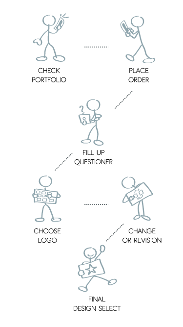 Kaizen Diagram